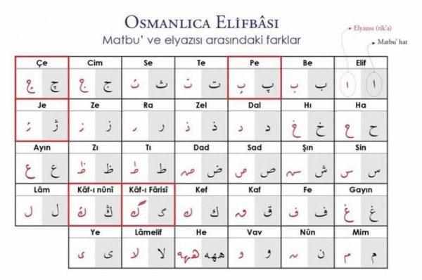 Osmanlica-harfler